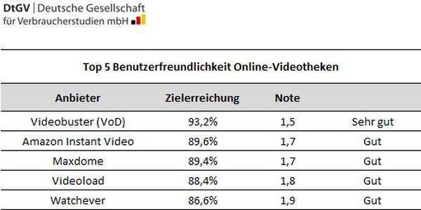 """Ergebnisse """"Benutzerfreundlichkeit"""", Top 5 © DtGV – Deutsche Gesellschaft für Verbraucherstudien mbH"""